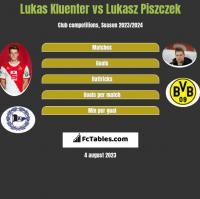 Lukas Kluenter vs Łukasz Piszczek h2h player stats