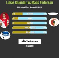 Lukas Kluenter vs Mads Pedersen h2h player stats