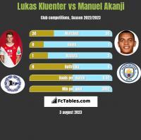 Lukas Kluenter vs Manuel Akanji h2h player stats