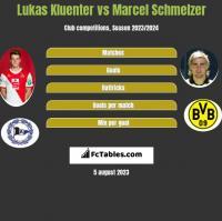 Lukas Kluenter vs Marcel Schmelzer h2h player stats