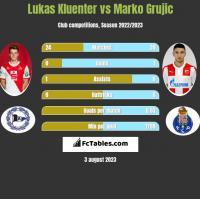 Lukas Kluenter vs Marko Grujic h2h player stats