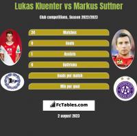 Lukas Kluenter vs Markus Suttner h2h player stats