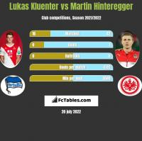Lukas Kluenter vs Martin Hinteregger h2h player stats