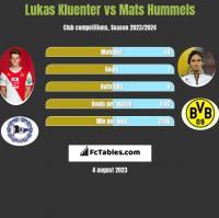 Lukas Kluenter vs Mats Hummels h2h player stats