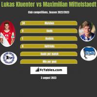 Lukas Kluenter vs Maximilian Mittelstaedt h2h player stats