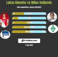 Lukas Kluenter vs Milos Veljkovic h2h player stats