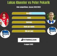 Lukas Kluenter vs Peter Pekarik h2h player stats