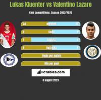 Lukas Kluenter vs Valentino Lazaro h2h player stats