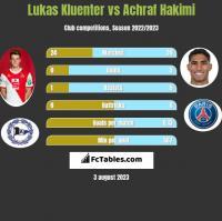 Lukas Kluenter vs Achraf Hakimi h2h player stats