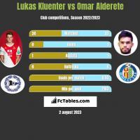 Lukas Kluenter vs Omar Alderete h2h player stats