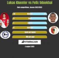 Lukas Kluenter vs Felix Uduokhai h2h player stats