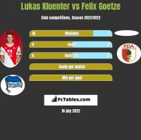 Lukas Kluenter vs Felix Goetze h2h player stats