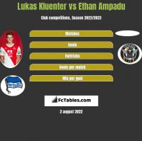 Lukas Kluenter vs Ethan Ampadu h2h player stats