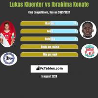 Lukas Kluenter vs Ibrahima Konate h2h player stats