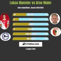 Lukas Kluenter vs Arne Maier h2h player stats