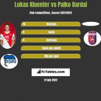 Lukas Kluenter vs Palko Dardai h2h player stats