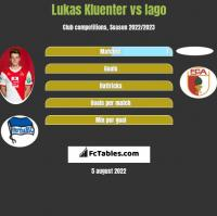 Lukas Kluenter vs Iago h2h player stats