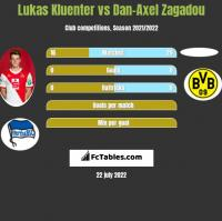Lukas Kluenter vs Dan-Axel Zagadou h2h player stats