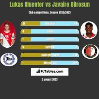 Lukas Kluenter vs Javairo Dilrosun h2h player stats