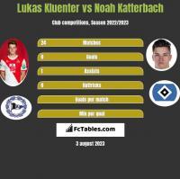 Lukas Kluenter vs Noah Katterbach h2h player stats