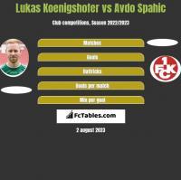 Lukas Koenigshofer vs Avdo Spahic h2h player stats