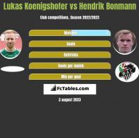 Lukas Koenigshofer vs Hendrik Bonmann h2h player stats