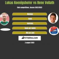 Lukas Koenigshofer vs Rene Vollath h2h player stats