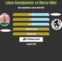 Lukas Koenigshofer vs Marco Hiller h2h player stats