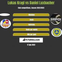 Lukas Kragl vs Daniel Luxbacher h2h player stats