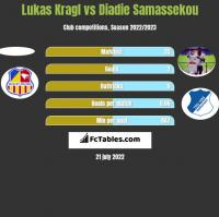 Lukas Kragl vs Diadie Samassekou h2h player stats