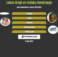 Lukas Kragl vs Issiaka Ouedraogo h2h player stats