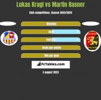 Lukas Kragl vs Martin Rasner h2h player stats