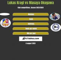 Lukas Kragl vs Masaya Okugawa h2h player stats