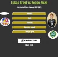 Lukas Kragl vs Roope Riski h2h player stats