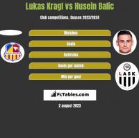 Lukas Kragl vs Husein Balic h2h player stats