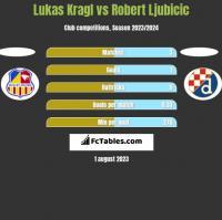 Lukas Kragl vs Robert Ljubicic h2h player stats