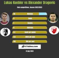 Lukas Kuebler vs Alexander Dragović h2h player stats