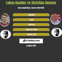 Lukas Kuebler vs Christian Guenter h2h player stats
