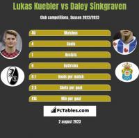 Lukas Kuebler vs Daley Sinkgraven h2h player stats