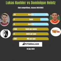 Lukas Kuebler vs Dominique Heintz h2h player stats