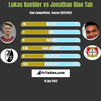 Lukas Kuebler vs Jonathan Glao Tah h2h player stats