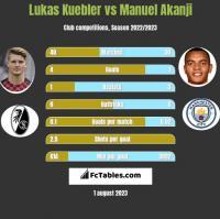 Lukas Kuebler vs Manuel Akanji h2h player stats