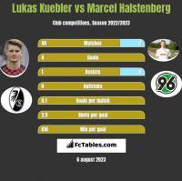 Lukas Kuebler vs Marcel Halstenberg h2h player stats