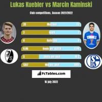 Lukas Kuebler vs Marcin Kaminski h2h player stats