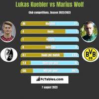 Lukas Kuebler vs Marius Wolf h2h player stats