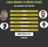 Lukas Kuebler vs Martin Stranzl h2h player stats