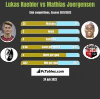Lukas Kuebler vs Mathias Joergensen h2h player stats