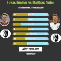 Lukas Kuebler vs Matthias Ginter h2h player stats
