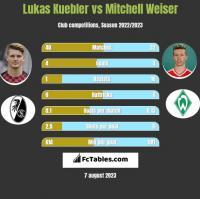 Lukas Kuebler vs Mitchell Weiser h2h player stats