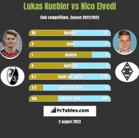 Lukas Kuebler vs Nico Elvedi h2h player stats
